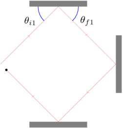 Ricochet diagram with angles defined