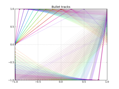 Bullet trajectories in a rectangular box